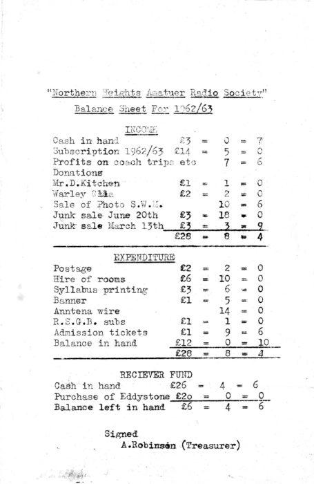 Balance Sheet 1963
