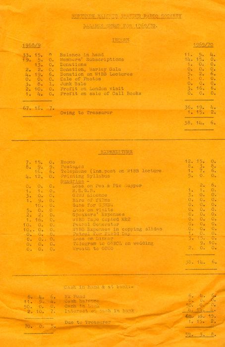 Balance Sheet 1970